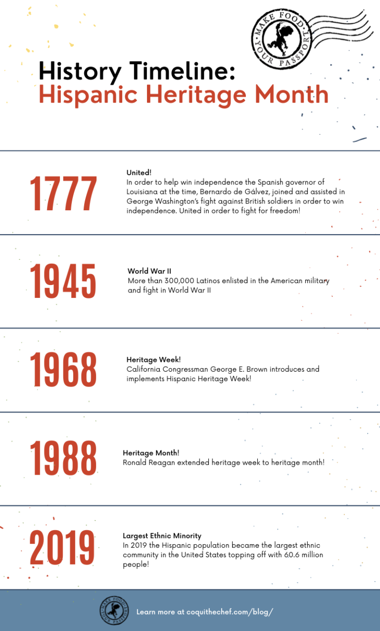 Hispanic Heritage Month Timeline
